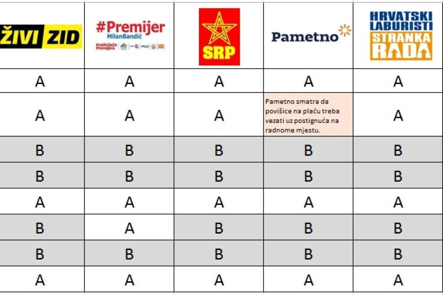 Usporedba odgovora političkih stranaka na 8 pitanja Sindikata Preporod