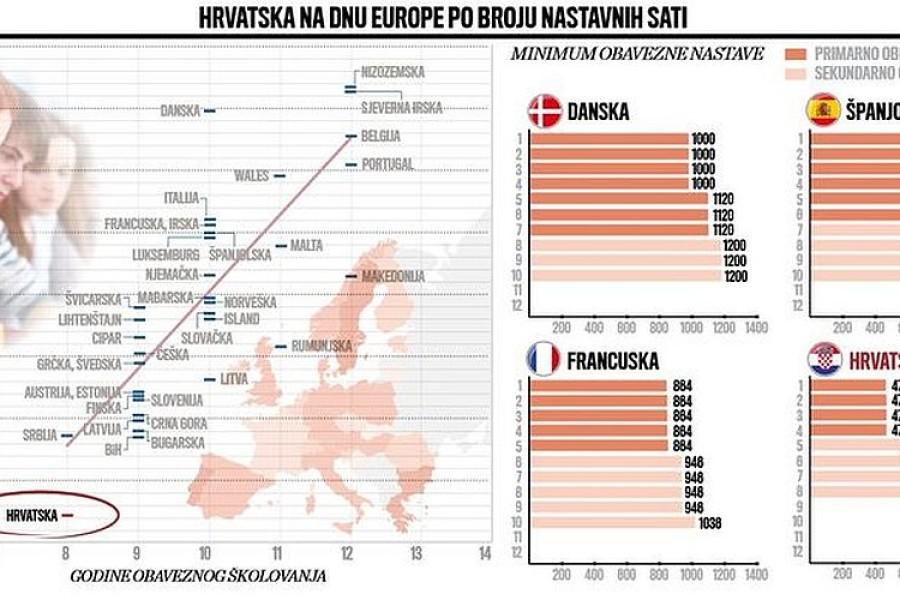 RAZBIJEN JEDAN OD NAJRASPROSTRANJENIJIH MITOVA U HRVATSKOJ Kako je Europska komisija pobila vrlo ukorijenjenu predrasudu o našem školstvu