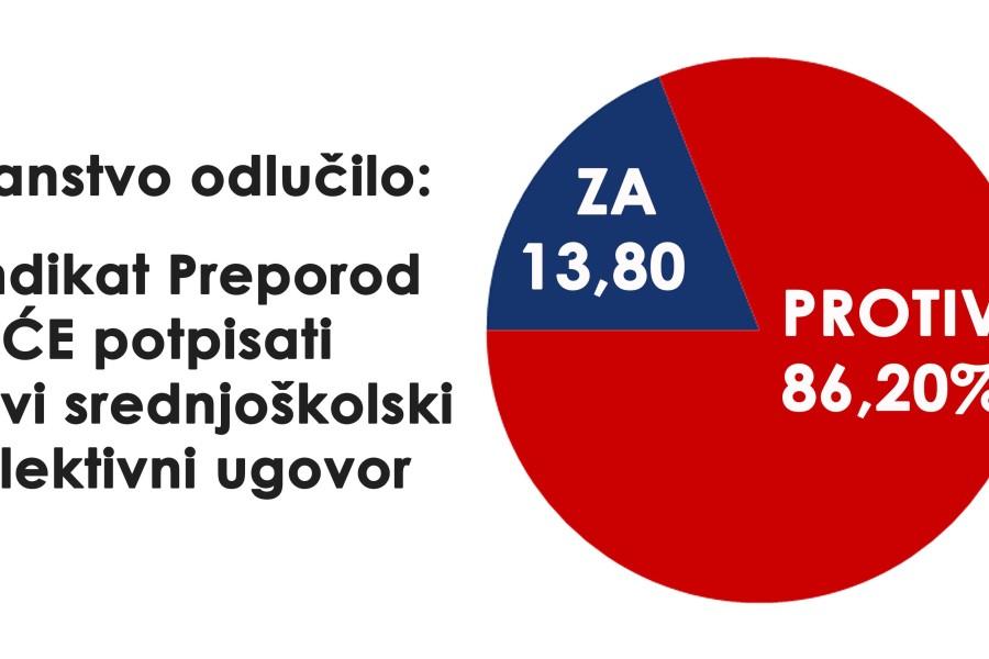 Članstvo Sindikata Preporod izjasnilo se PROTIV potpisivanja kolektivnog ugovora za zaposlenike u srednjoškolskom obrazovanju